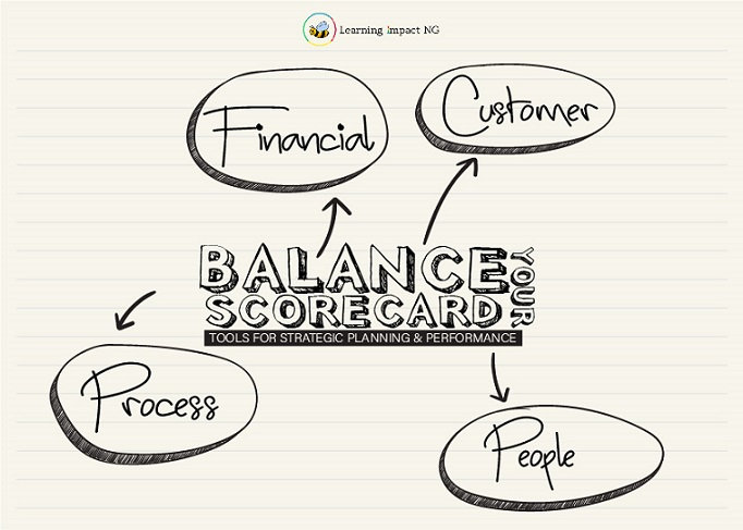 Implementing the Balanced Scorecard